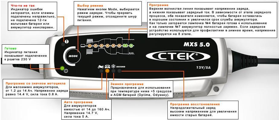 СТЕК MXS 5.0 - Условные обозначения